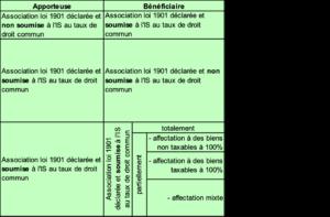 Les restructurations d'associations : conséquences fiscales